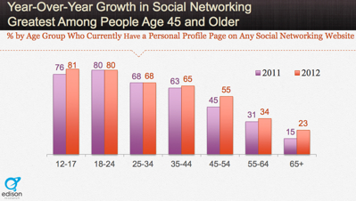 Social-Media-Statistics-45-to-54-year-old-users-