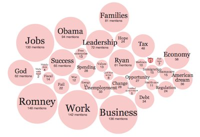 Nytimes interactive bubble chart of words used at republican nytimes interactive bubble chart of words used at republican convention the measurement standard blog edition ccuart Choice Image