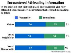 Misleading_Information_chart