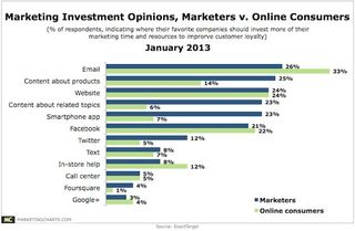 MarketingCharts_MarketersvsConsumers