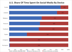 BusinessInsideru.s. share of time spent by device-1