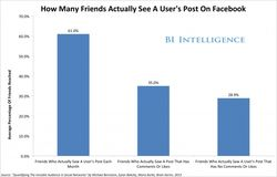 FacebookPostsfor BusinessInsider