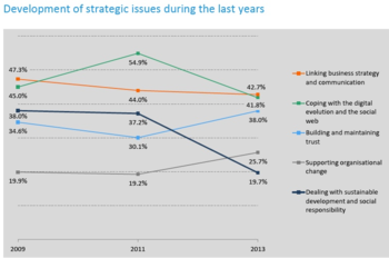 ECM strategic issues