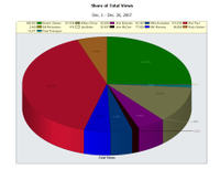Share_of_total_views_december_2007_